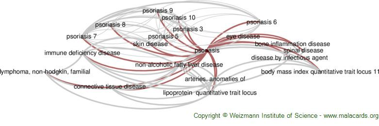 Diseases related to Psoriasis