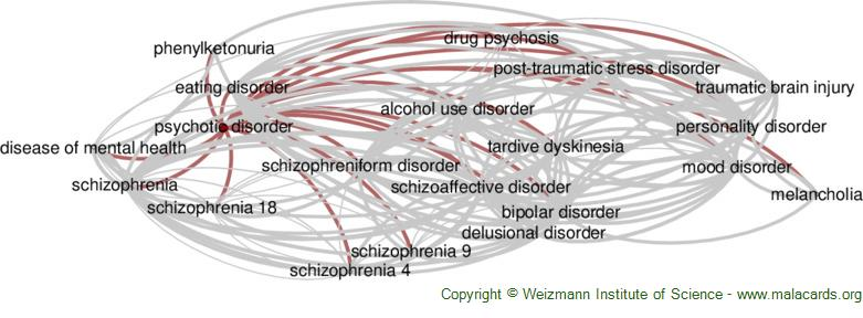 Diseases related to Psychotic Disorder
