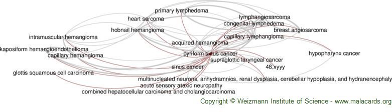 Diseases related to Pyriform Sinus Cancer
