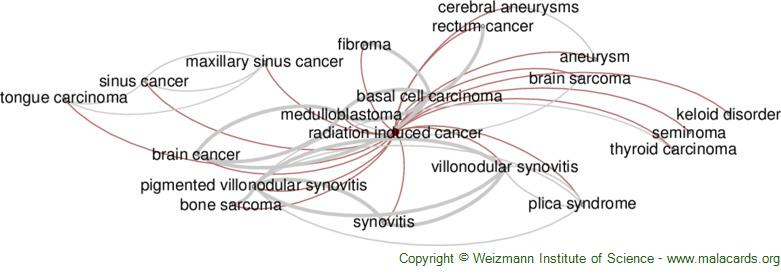 Diseases related to Radiation Induced Cancer