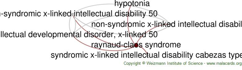 Diseases related to Raynaud-Claes Syndrome