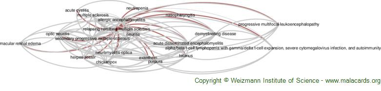 Diseases related to Relapsing-Remitting Multiple Sclerosis