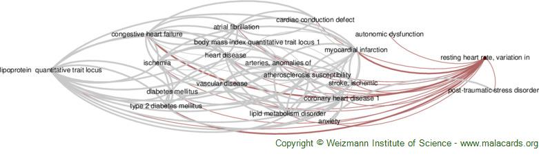 Diseases related to Resting Heart Rate, Variation in