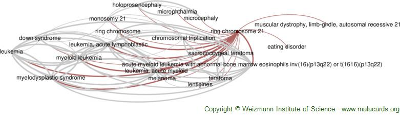 Diseases related to Ring Chromosome 21