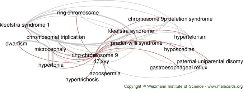 Diseases related to Ring Chromosome 9