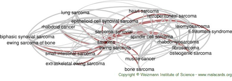 Diseases related to Sarcoma