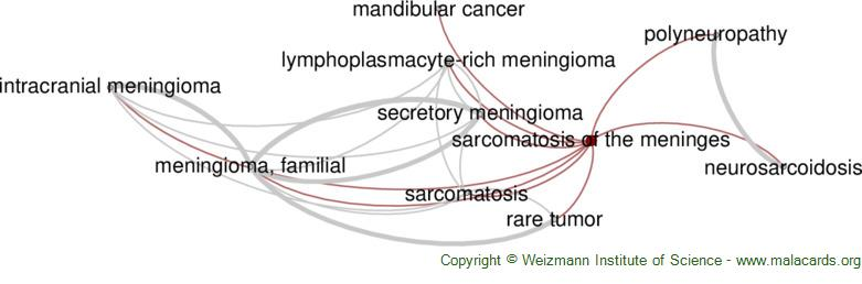 Diseases related to Sarcomatosis of the Meninges
