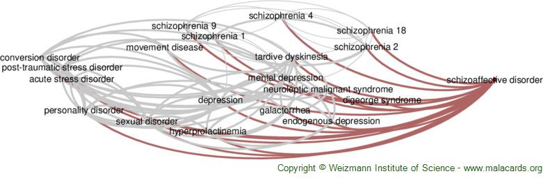 Diseases related to Schizoaffective Disorder
