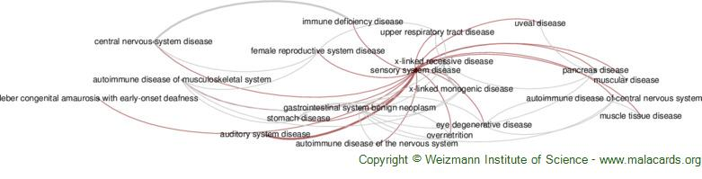 Diseases related to Sensory System Disease