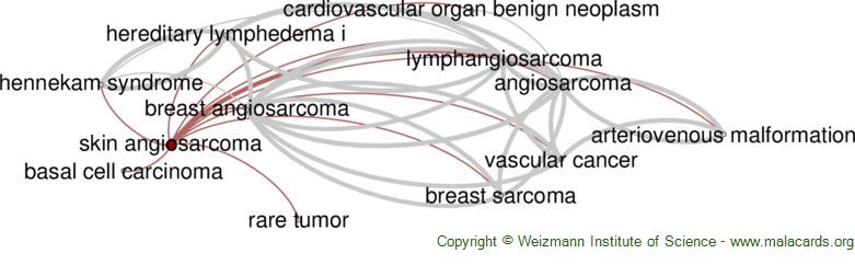 Diseases related to Skin Angiosarcoma
