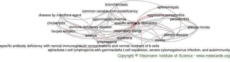 Diseases related to Specific Antibody Deficiency