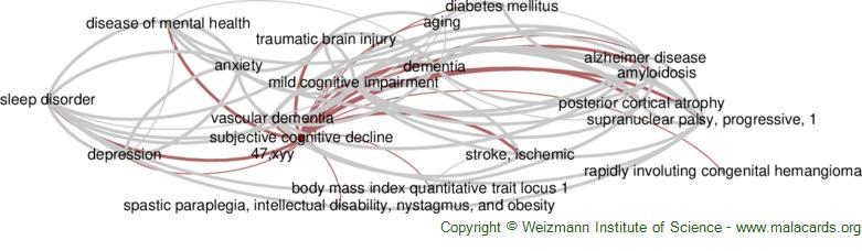 Diseases related to Subjective Cognitive Decline