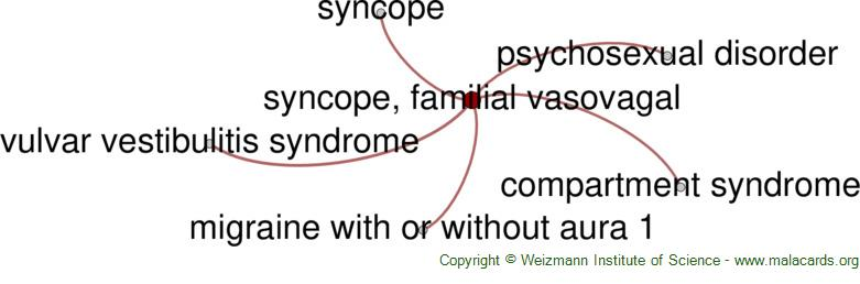 Diseases related to Syncope, Familial Vasovagal