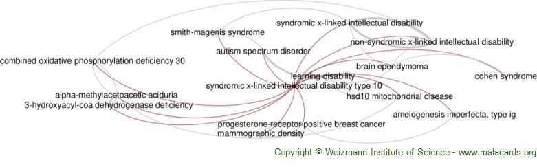 Diseases related to Syndromic X-Linked Intellectual Disability Type 10