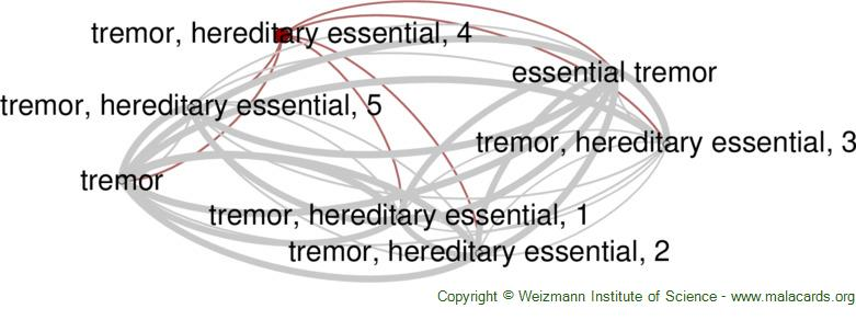 Diseases related to Tremor, Hereditary Essential, 4
