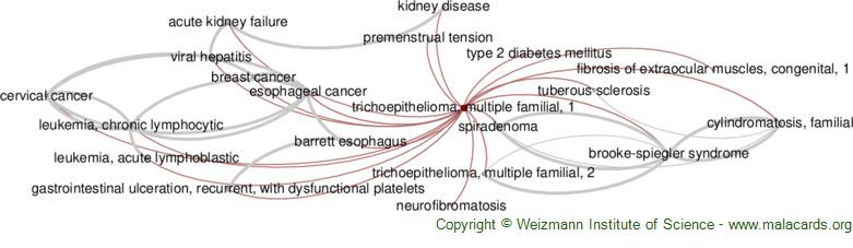 Diseases related to Trichoepithelioma, Multiple Familial, 1