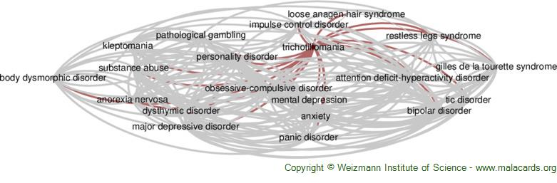 Diseases related to Trichotillomania