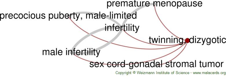 Diseases related to Twinning, Dizygotic