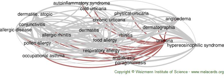 Diseases related to Urticaria