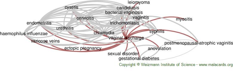 Diseases related to Vaginal Discharge