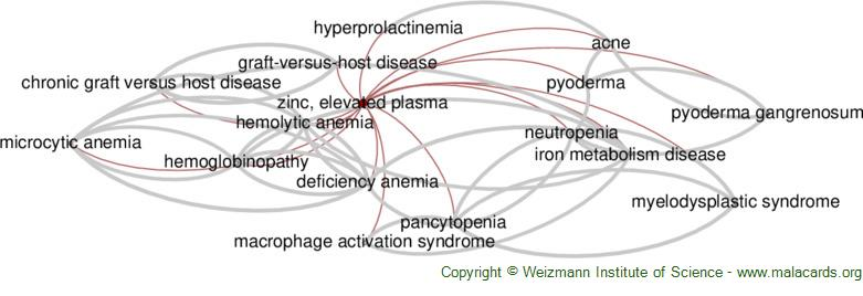 Diseases related to Zinc, Elevated Plasma