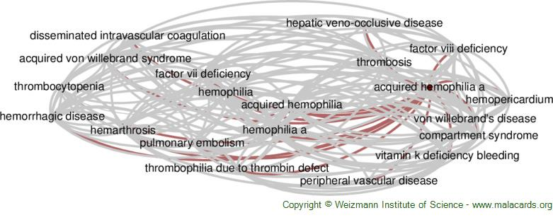Diseases related to Acquired Hemophilia a