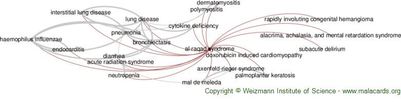 Diseases related to Al-Raqad Syndrome