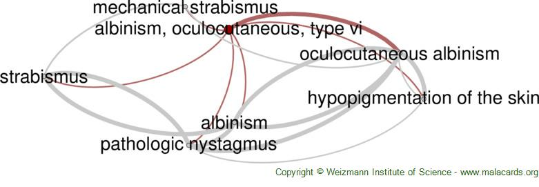 Diseases related to Albinism, Oculocutaneous, Type Vi
