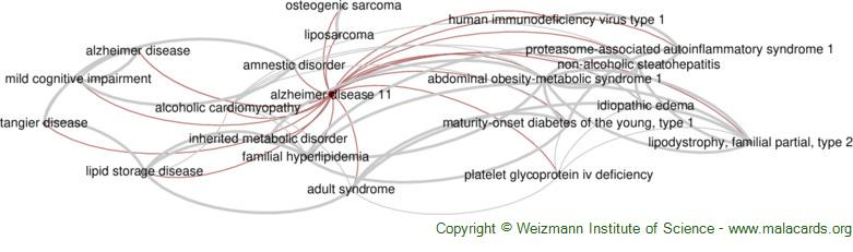 Diseases related to Alzheimer Disease 11