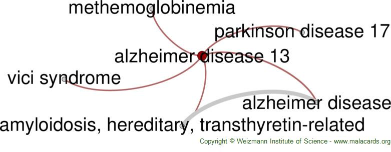 Diseases related to Alzheimer Disease 13
