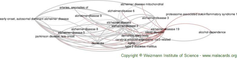 Diseases related to Alzheimer Disease 19