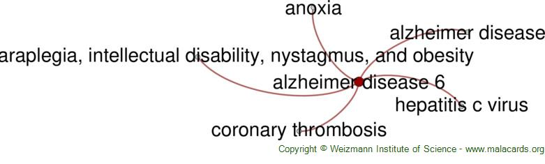 Diseases related to Alzheimer Disease 6