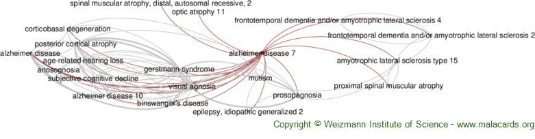 Diseases related to Alzheimer Disease 7
