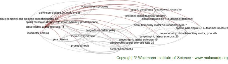 Diseases related to Amyotrophic Lateral Sclerosis 11