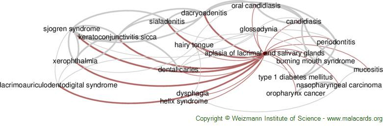 Diseases related to Aplasia of Lacrimal and Salivary Glands