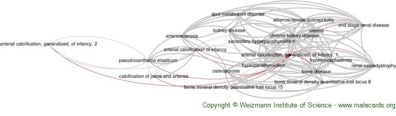 Diseases related to Arterial Calcification, Generalized, of Infancy, 1