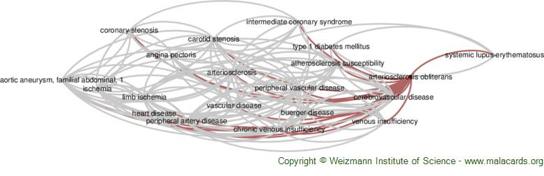 Diseases related to Arteriosclerosis Obliterans