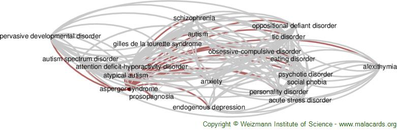 Diseases related to Asperger Syndrome
