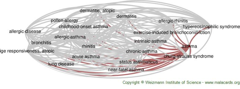 Diseases related to Asthma