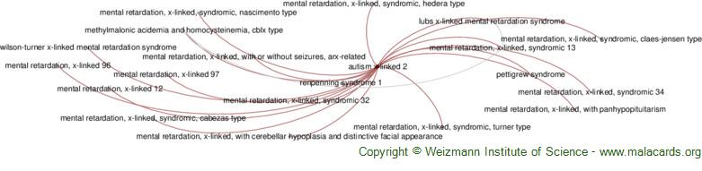 Diseases related to Autism X-Linked 2