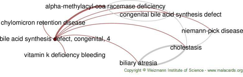 Diseases related to Bile Acid Synthesis Defect, Congenital, 4