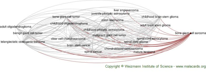 Diseases related to Bone Giant Cell Sarcoma