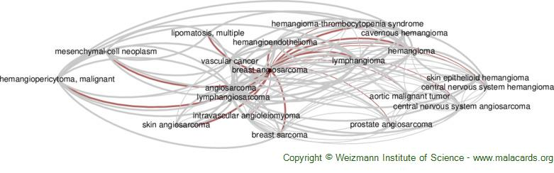 Diseases related to Breast Angiosarcoma