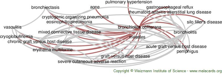 Diseases related to Bronchiolitis Obliterans