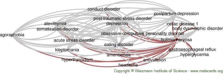 Diseases related to Bulimia Nervosa