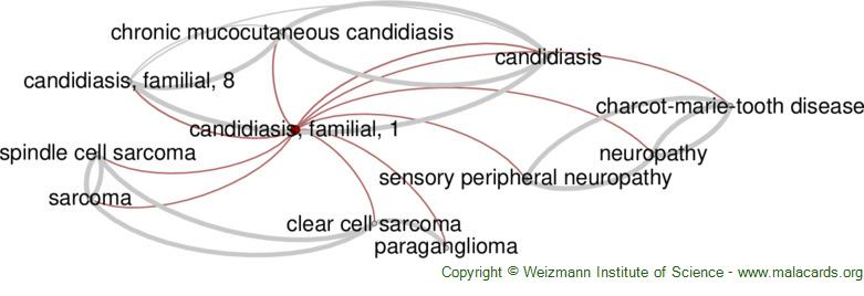 Diseases related to Candidiasis, Familial, 1
