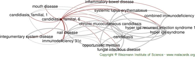 Diseases related to Candidiasis, Familial, 6
