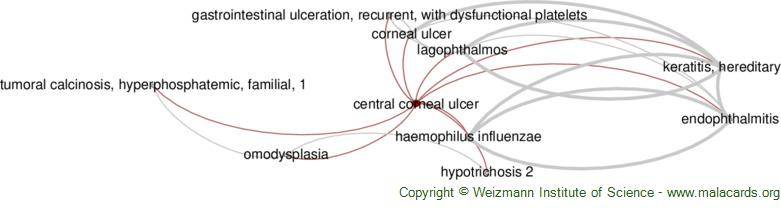 Diseases related to Central Corneal Ulcer