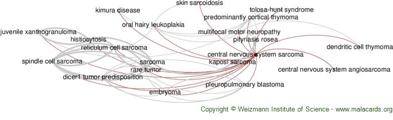 Diseases related to Central Nervous System Sarcoma
