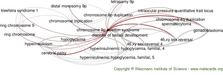 Diseases related to Chromosome 9p Deletion Syndrome